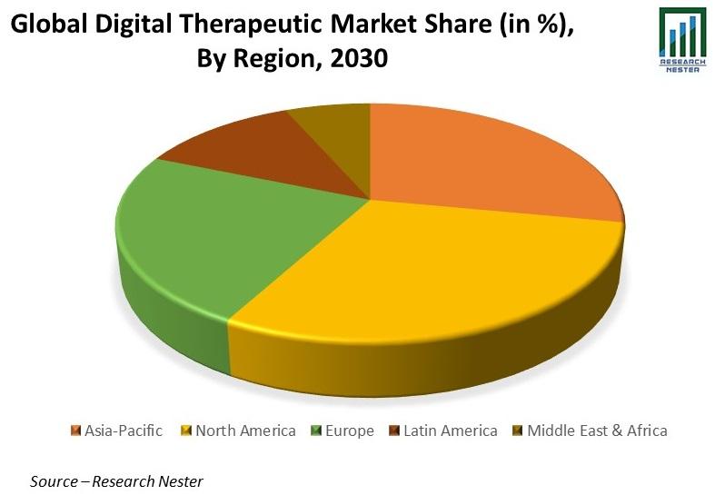 Digital Therapeutic Market