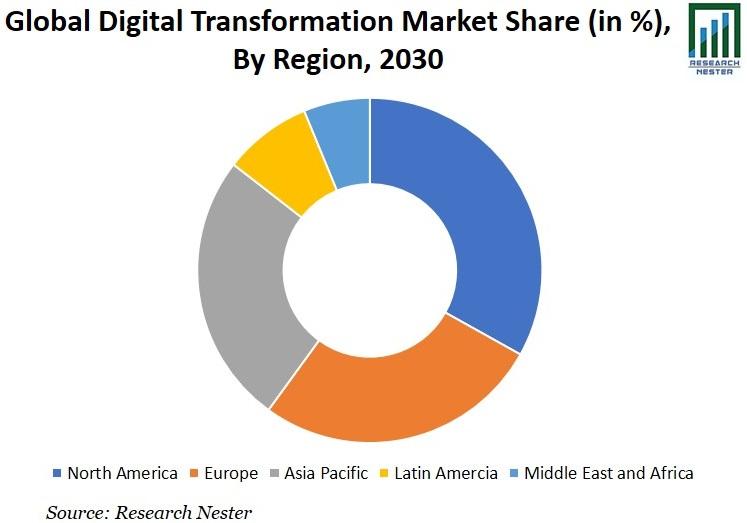 Digital Transformation Market Share Graph