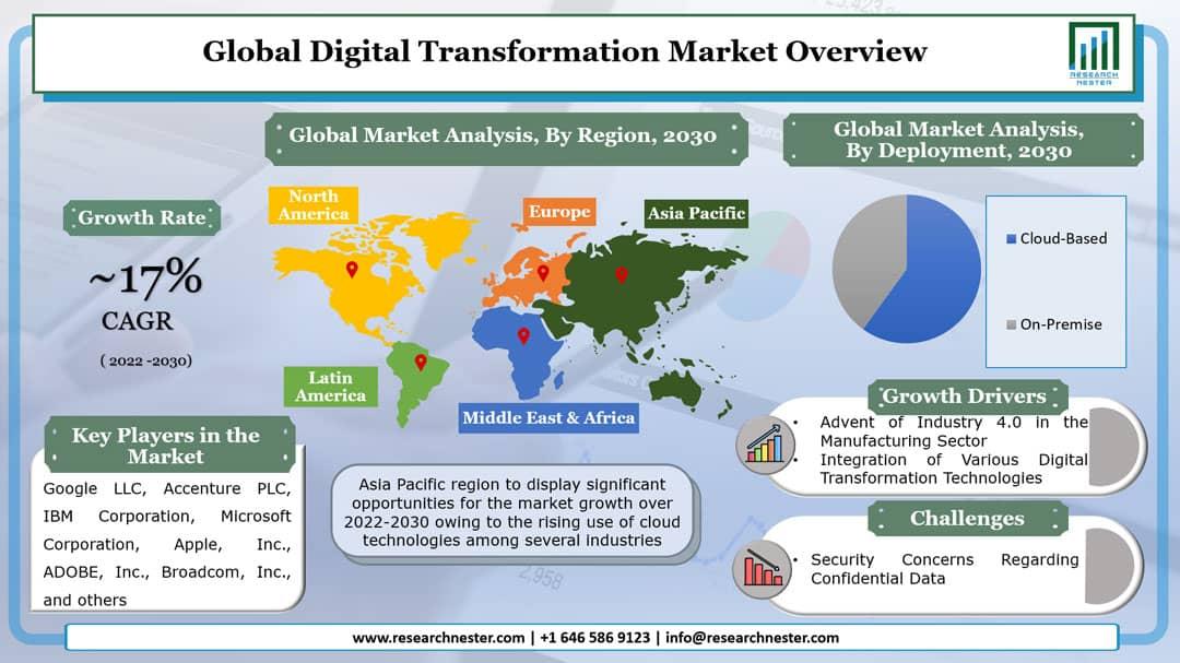 Digital Transformation Market Graph