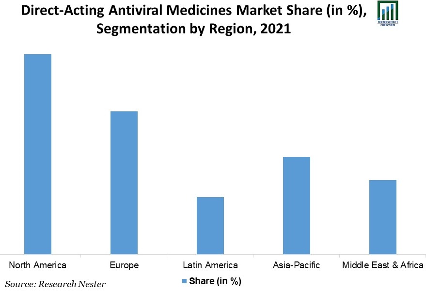Direct-Acting-Antiviral-Medicines-Market-Share