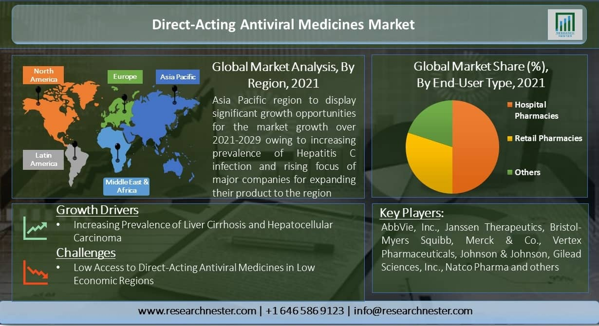 Direct-Acting-Antiviral-Medicines-Market