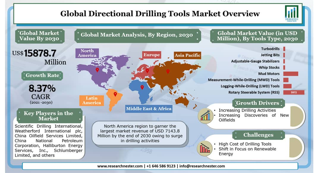 Directional Drilling Tools Graph