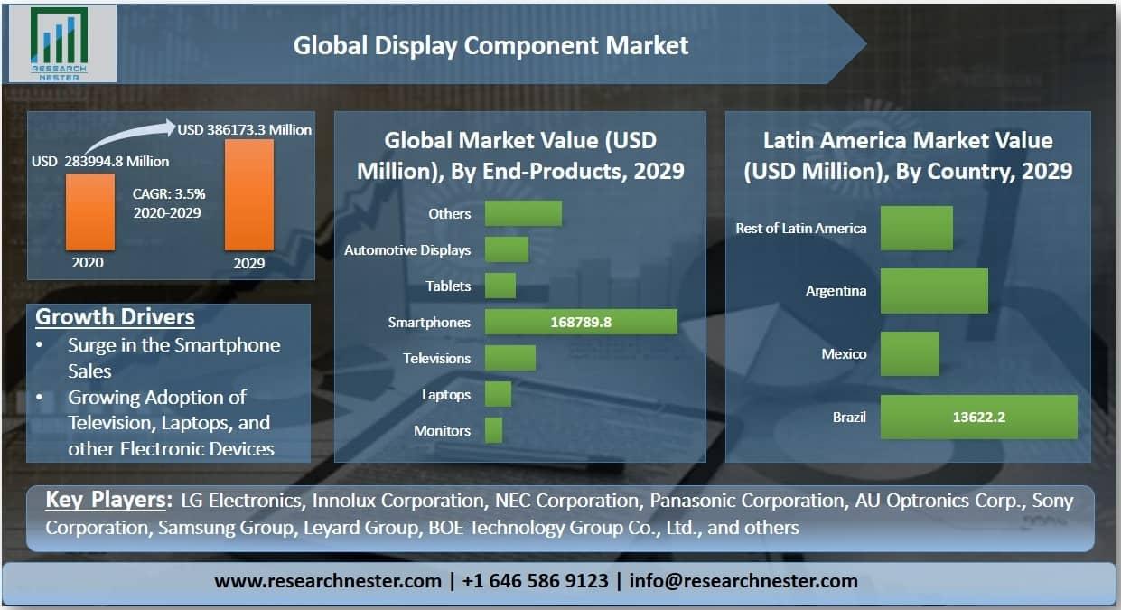 Display Component Market Graph