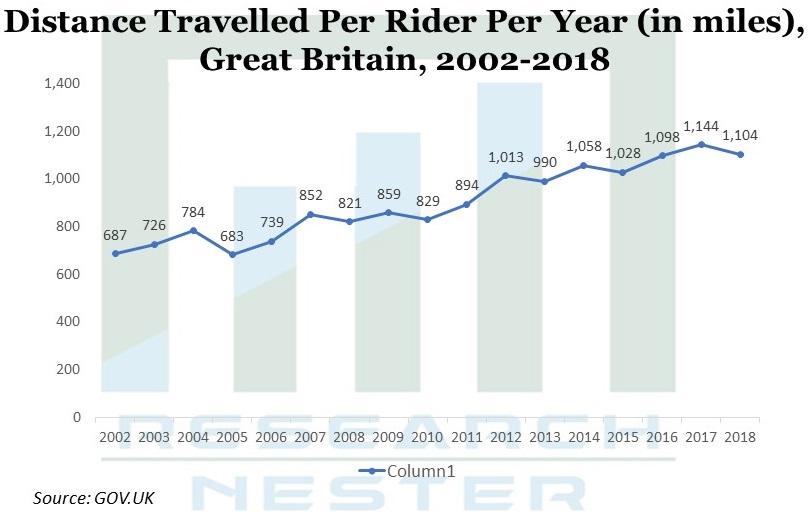 Distance Travelled Per Rider
