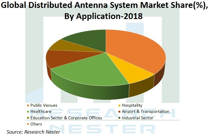 Distributed Antenna System Market Graph