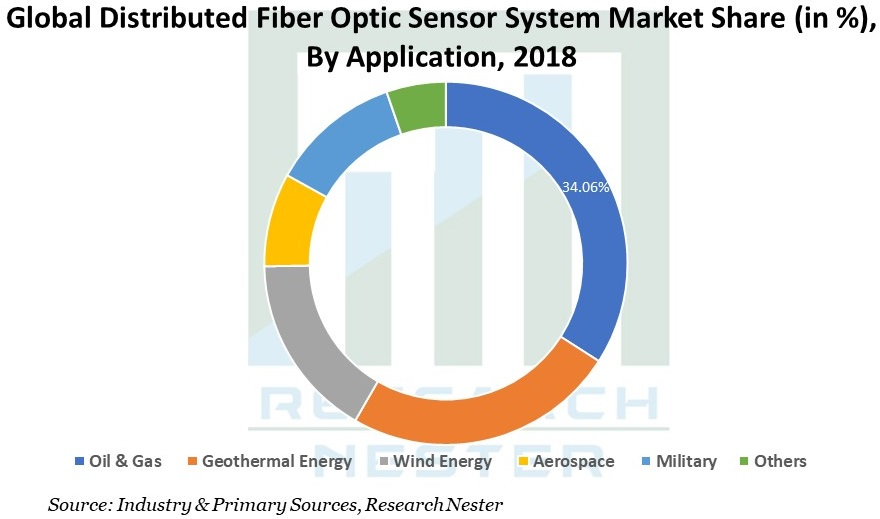 Distributed Fiber Optic Sensor System Market Graph