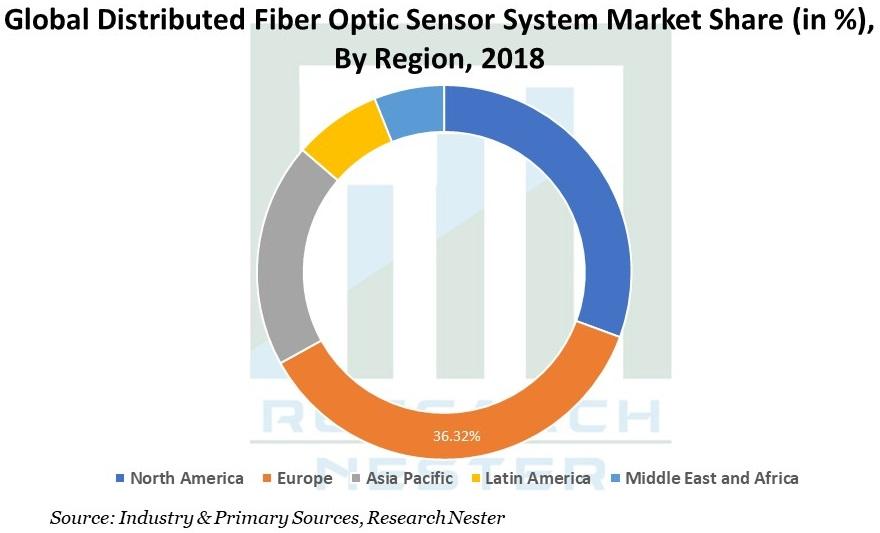 Distributed Fiber Optic Sensor System Market Share Graph