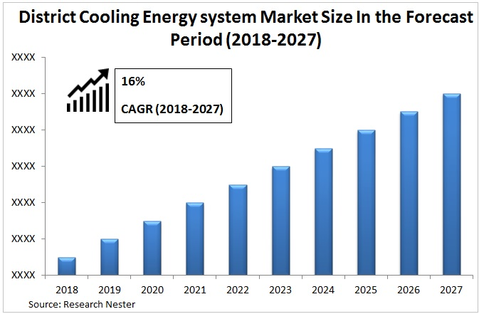district cooling energy system market Graph