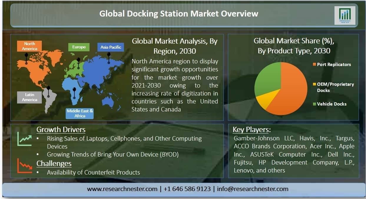 Docking Station Market Graph