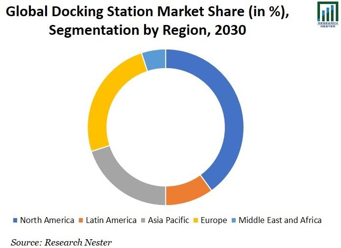 Docking Station Market Share Graph