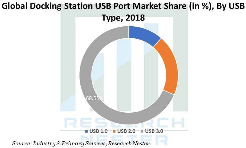 Docking Station USB Port Market Share by USB Type
