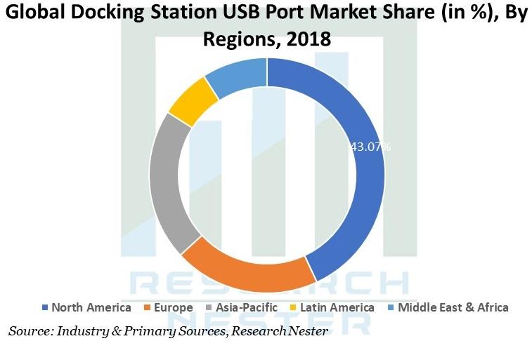 Docking Station USB Port Market Share by region