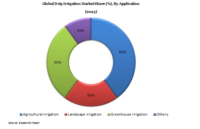 Drip Irrigation Market Demand & Opportunity