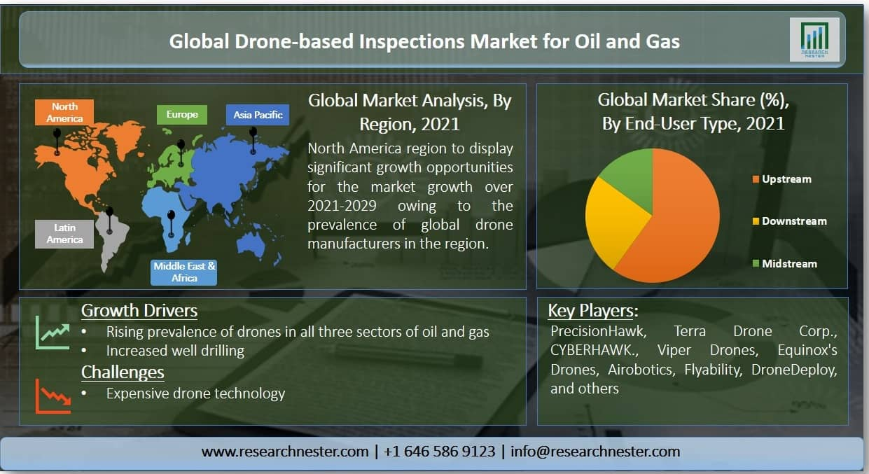 Drone-based Inspections Market for Oil and Gas Graph