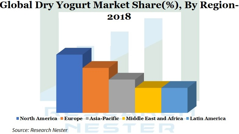 Dry Yogurt Market Graph