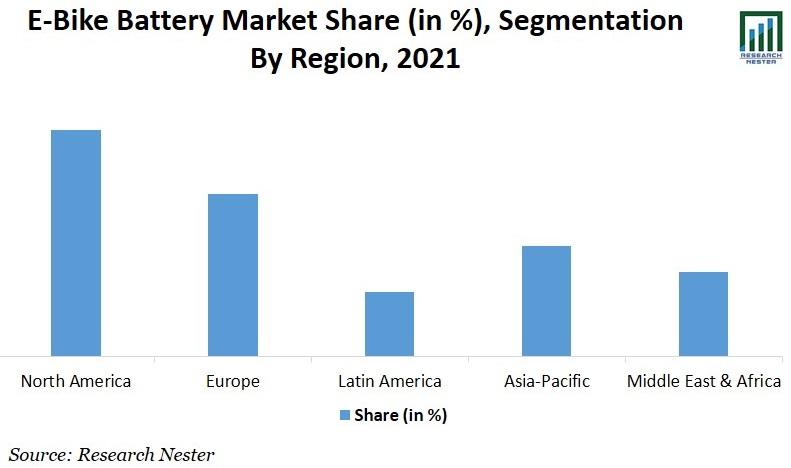 E-Bike Battery Market Share Graph