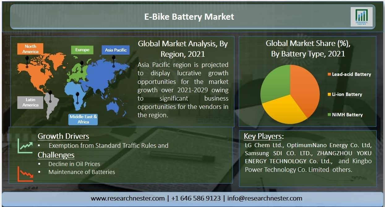 E-Bike Battery Market Graph