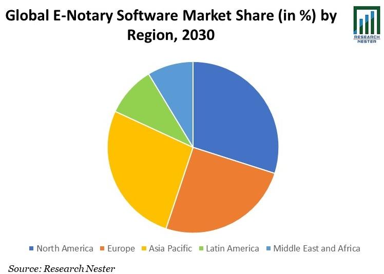 E-Notary Software Market