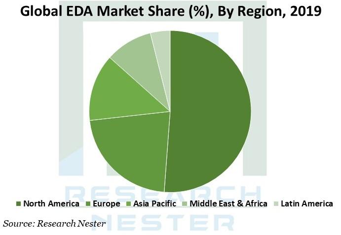 EDA Market Share Graph
