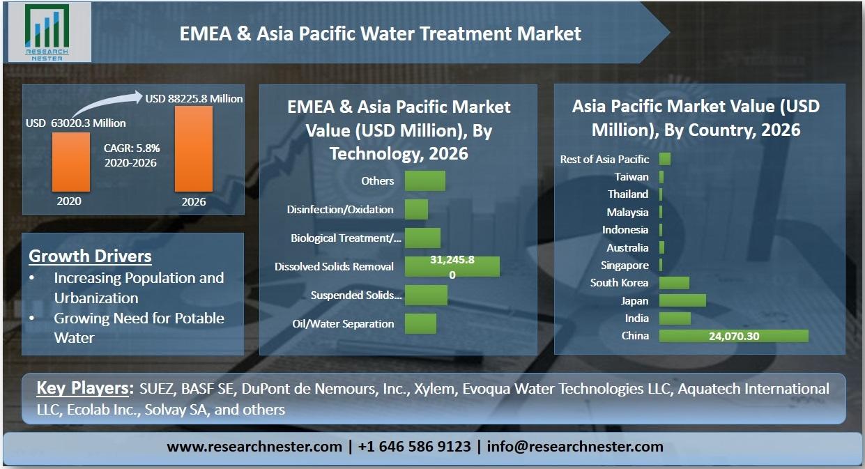 EMEA & Asia Pacific Water Treatment Market Graph