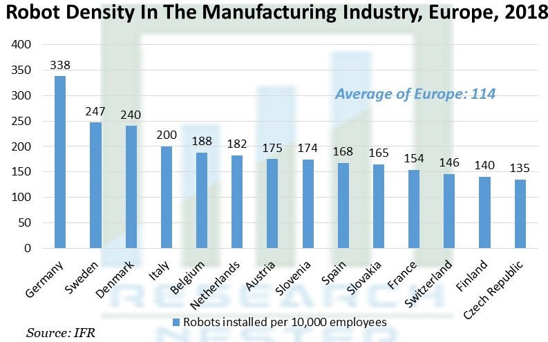 Robot Density In The Manufacturing Industry