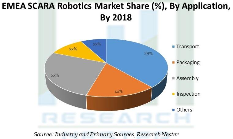 EMEA SCARA Robotics Market Share
