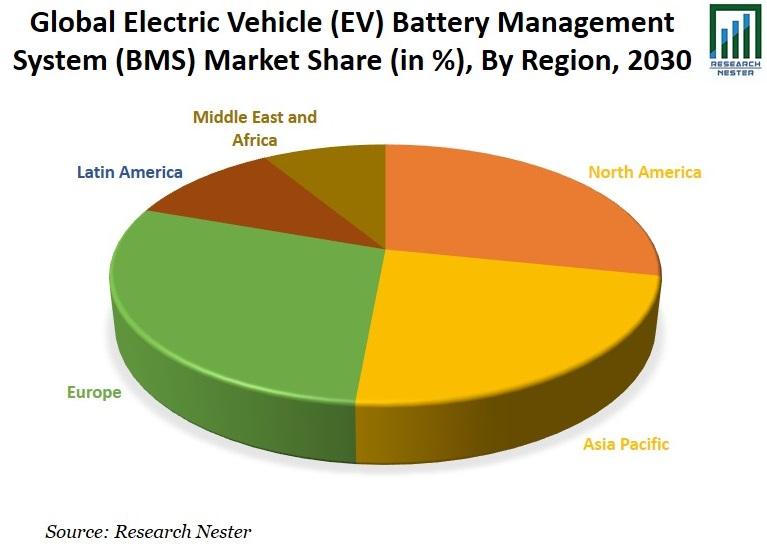 EV Battery Management System (BMS) Market Share Image