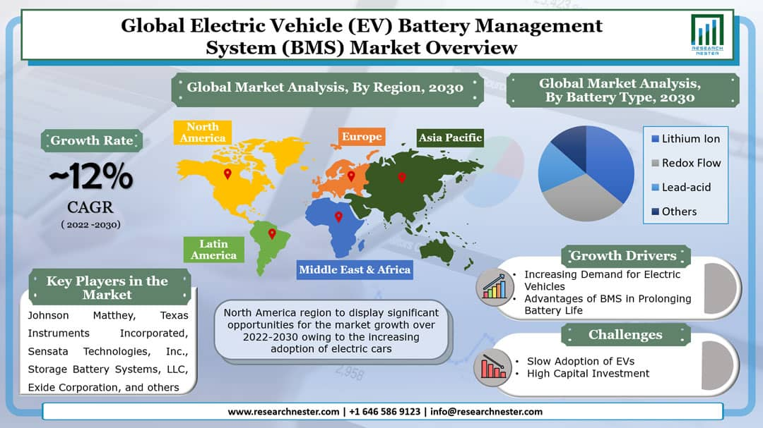 Electric Vehicle (EV) Battery Management System (BMS) Market Graph