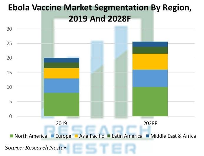 Ebola Vaccine Market