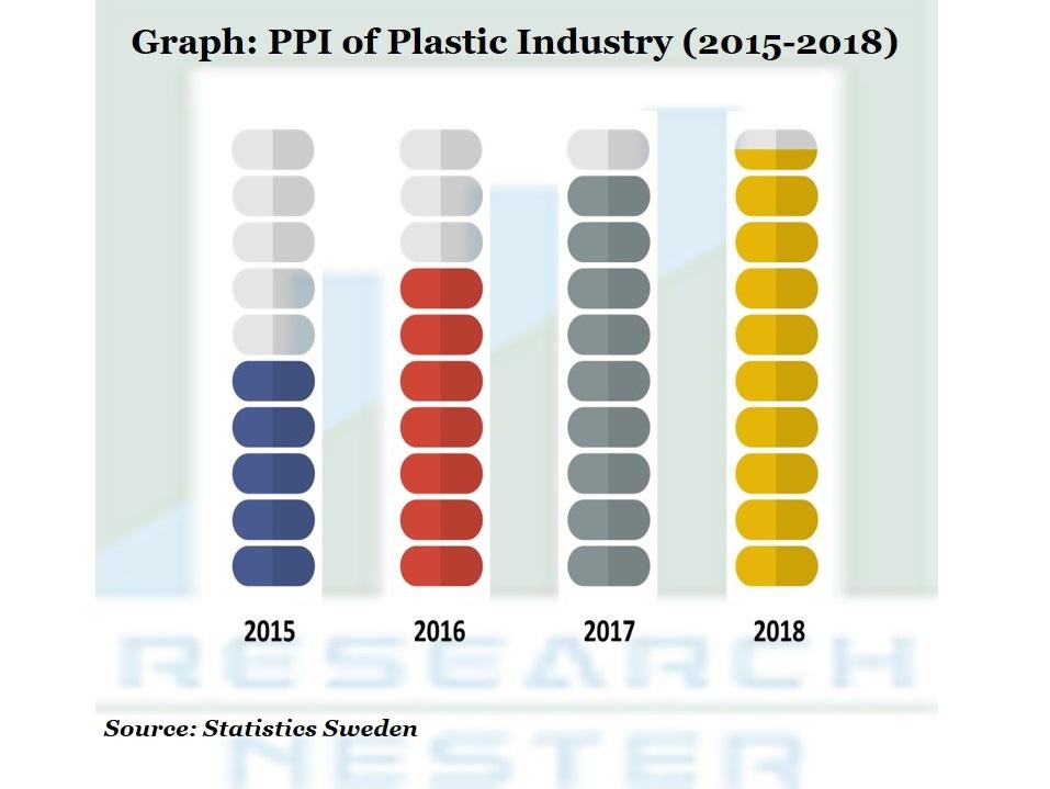 Eco Friendly Plasticizers Market