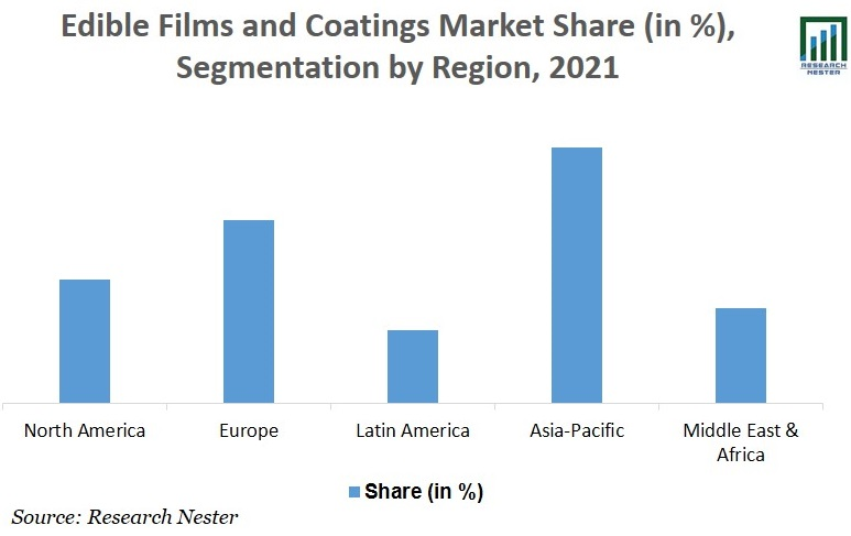 Edible Films and Coatings Market Size