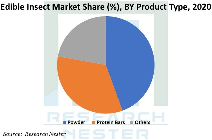 Edible Insect Market Graph