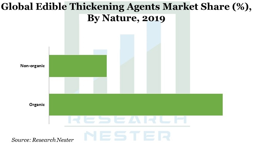 Edible Thickening Agents Graph