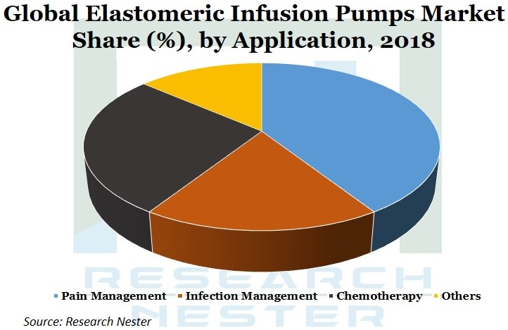 Elastomeric Infusion Pumps Market Graph