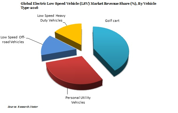 Electric Low Speed Vehicle Market Demand