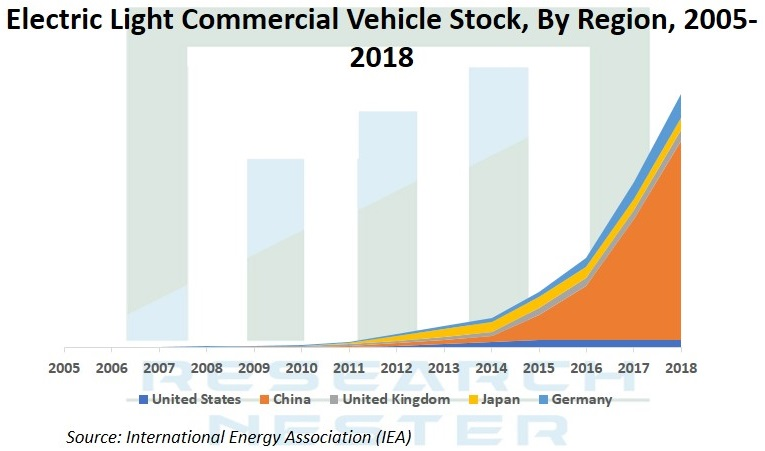 Electric Light Commercial Vehicle stock