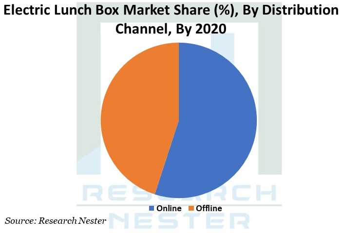 Electric Lunch Box Market Graph