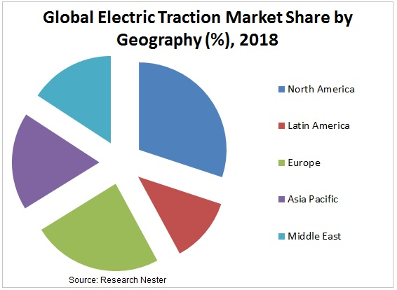 Electric Traction Market Share