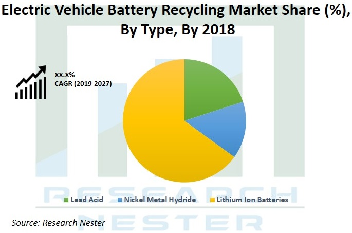 Electric vehicle Battery recycling market Graph