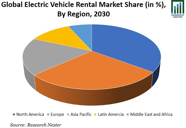 Electric Vehicle Rental Market Share image