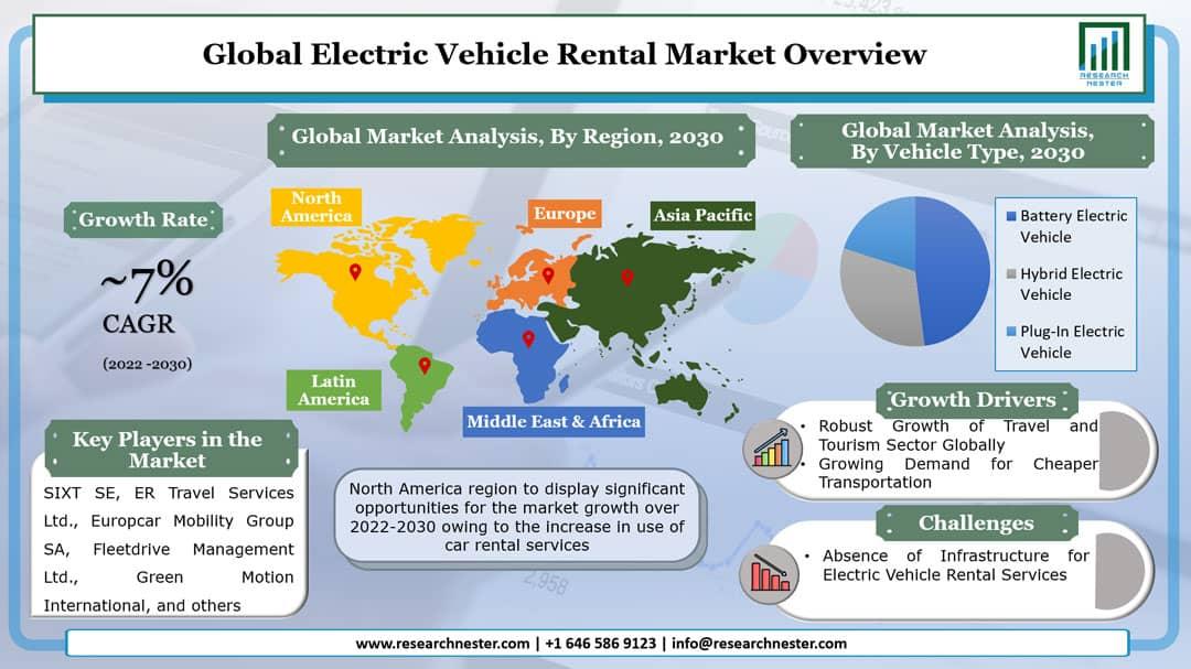 Electric Vehicle Rental Market Graph