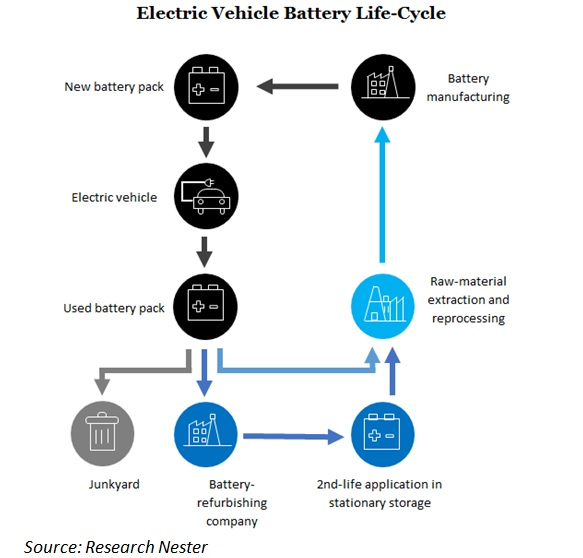 Electric Vehicle Battery Life Cycle Image