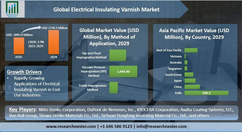 Electrical Insulating Varnish Market Graph