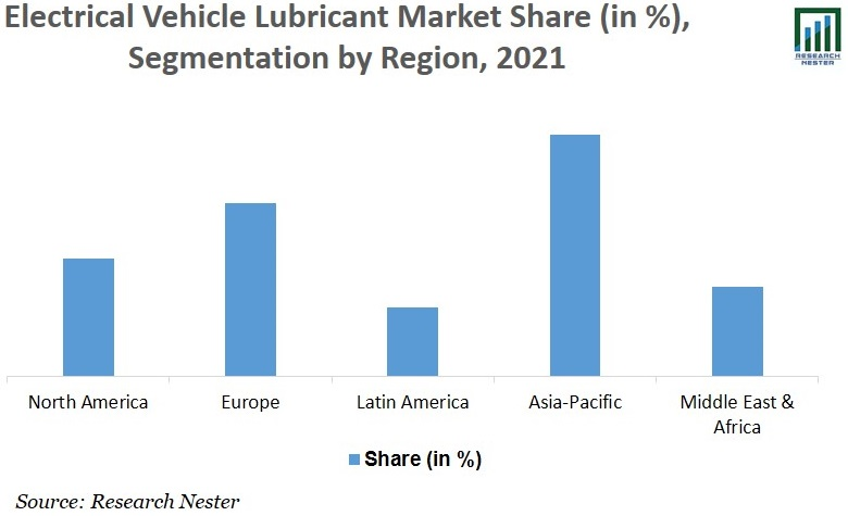 Electric Vehicle Lubricants Market