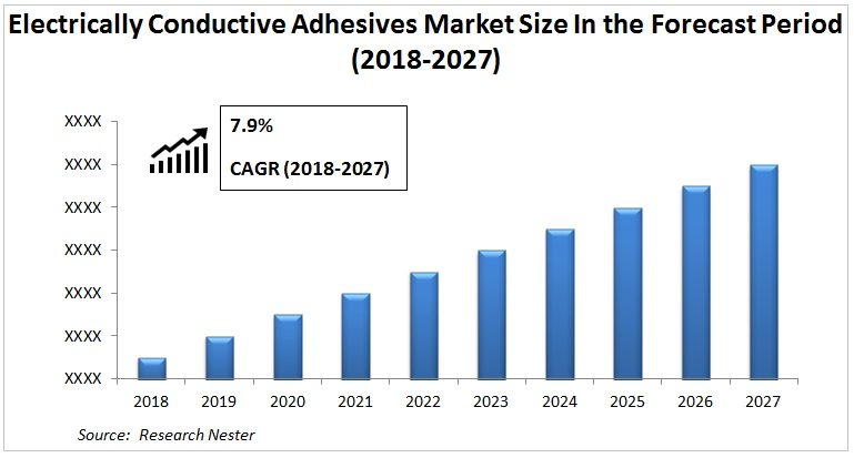 Electrically Conductive Adhesives Market