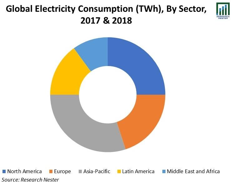 Electricity-Consumption-(TWh)