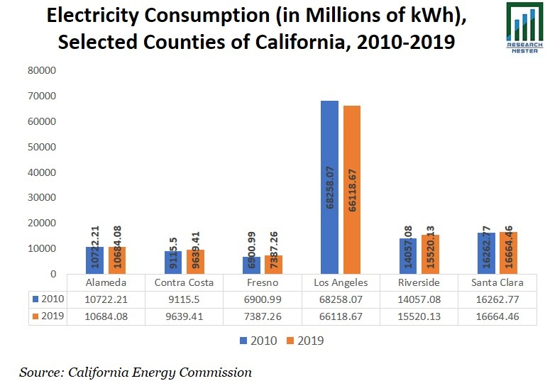 Electricity Consumption Graph