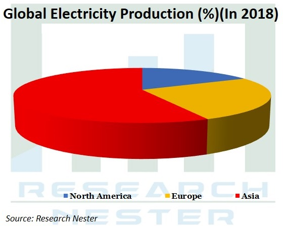 Electricity Production market Graph