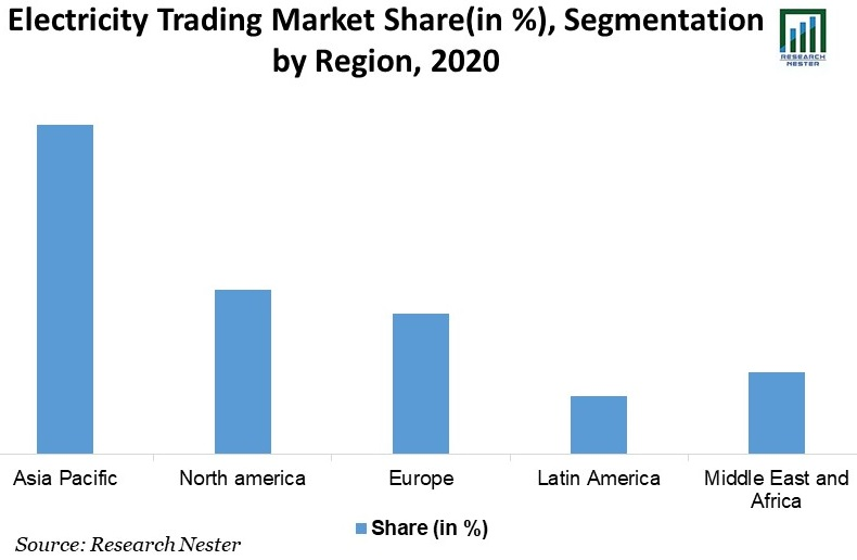 Electricity-Trading-Market-Share