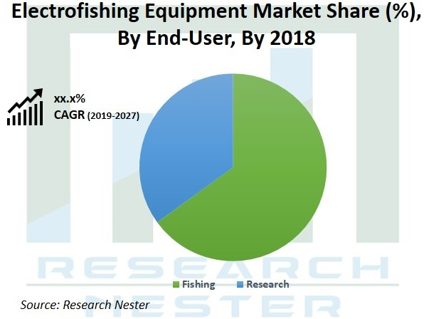 Electrofishing Equipment Market Share Graph